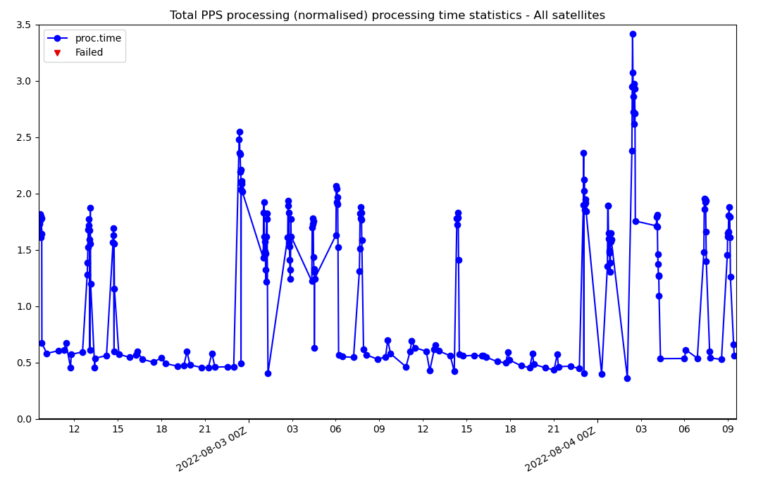 Statistics of total processing time